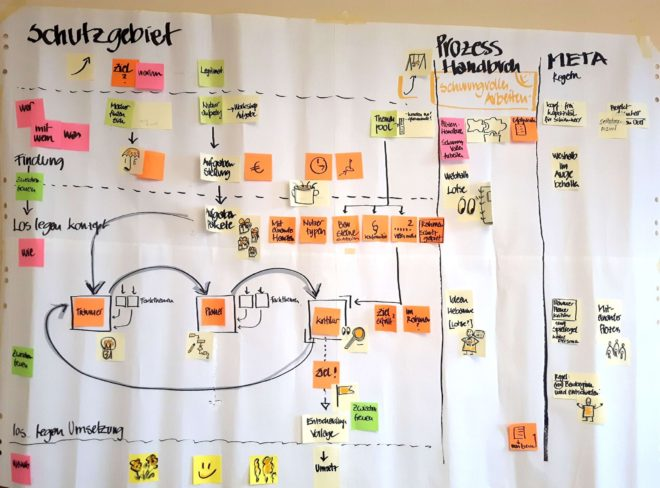 """Foto aus einem Workshop zum Thema """"Neue Arbeitswelt"""""""