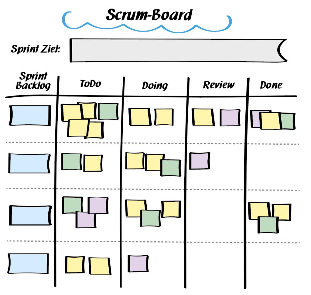 Scrum Board - exemplarische Skizze