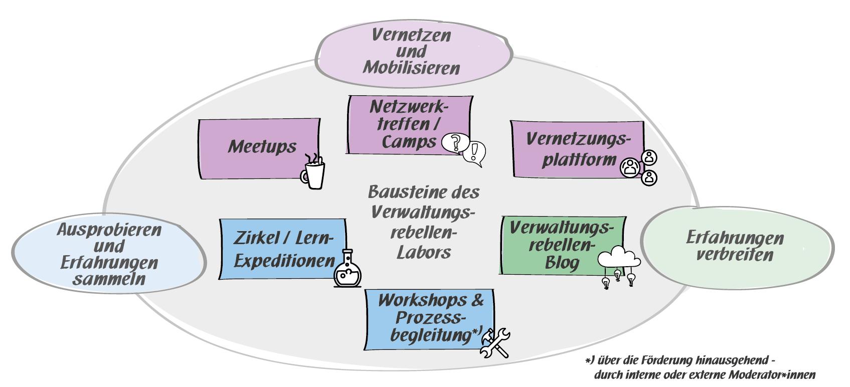 Abbildung mit den Formaten des Verwaltungsrebellen-Labors