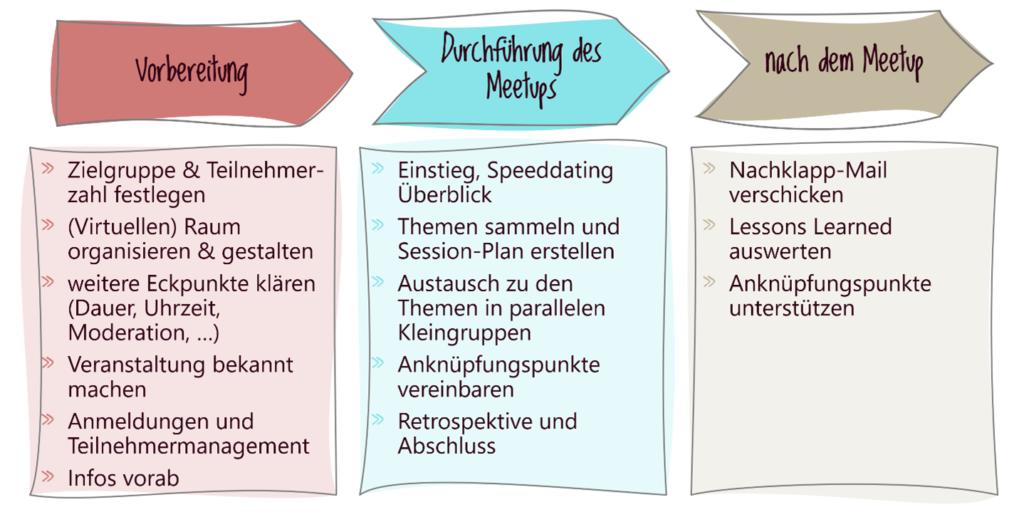 Prozess rund um die Meetups (Vorbereitung, Durchführung, nach dem Meetup)