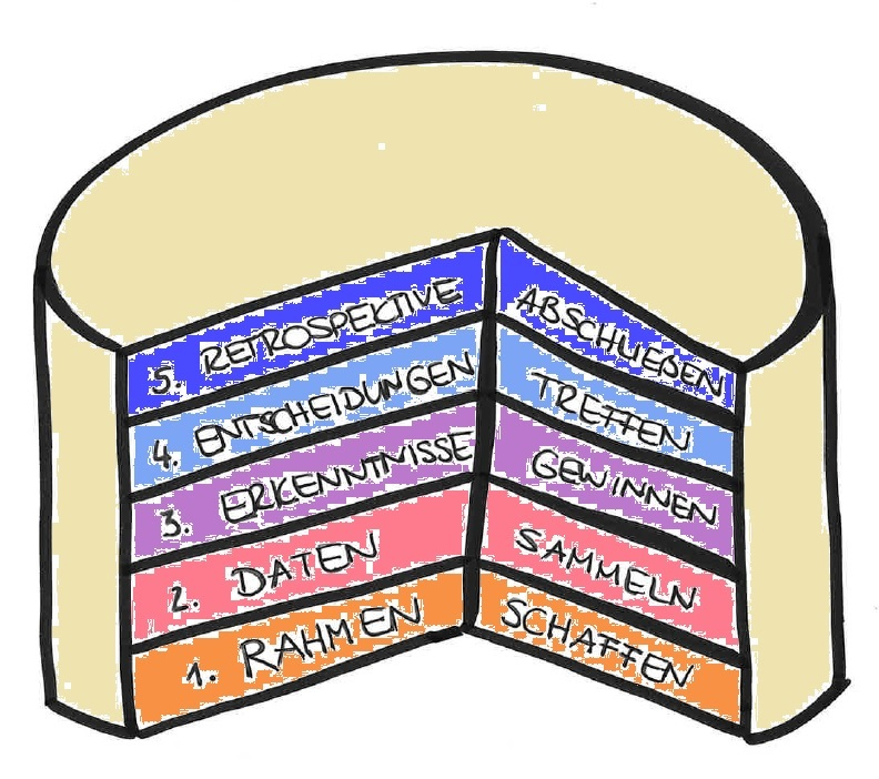 Illustration einer Torte mit 5 Schichten: 1. Rahmen schaffen 2. Daten sammeln 3. Erkenntnisse gewinnen 4. Entscheidungen treffen 5. Retrospektive abschließen