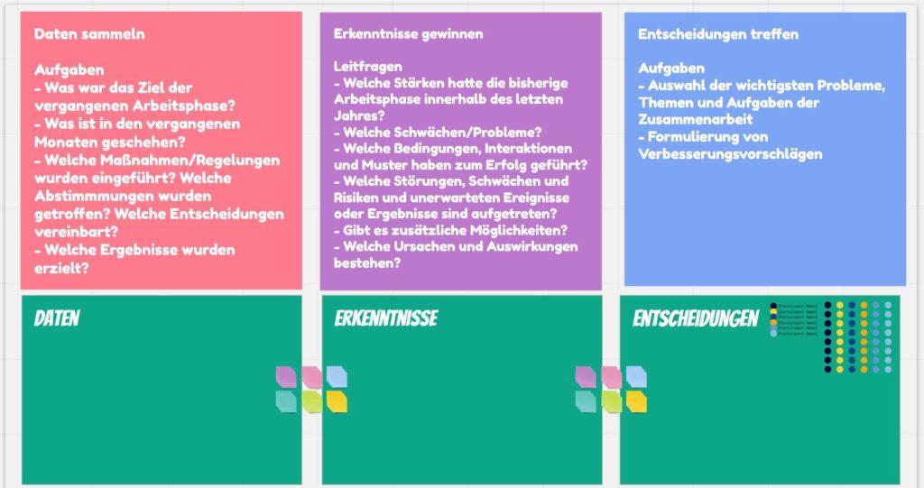 Screenshot einer virtuellen Pinnwand, die für die Retrospektive genutzt wurde - mit drei Spalten: Daten sammeln, Erkenntnisse gewinnen, Entscheidungen treffen
